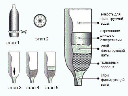 Многослойный фильтр для очистки воды