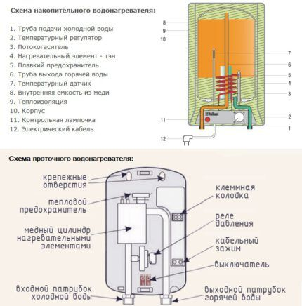 Schemes of water heaters for the production of water drain
