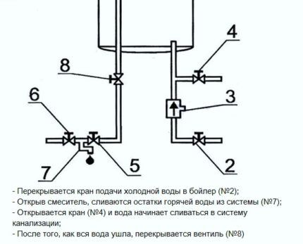 Scheme of water draining from the heater