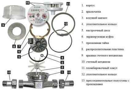 Устройство одноструйного водосчетчика