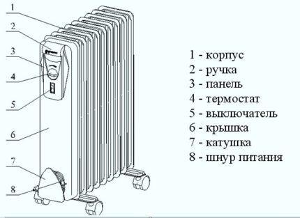 Как грамотно подобрать для дома бытовой обогреватель