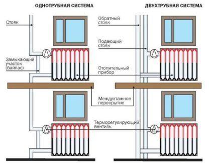 Выбор батареи отопления зависит от схемы разводки