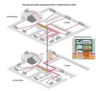 Какой радиатор лучше для коллекторной системы отопления