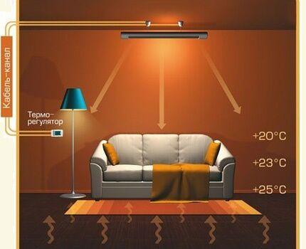 Как инфракрасный карбоновый обогреватель распределяет тепло
