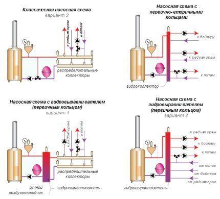 Варианты схем обвязки котлов отопления