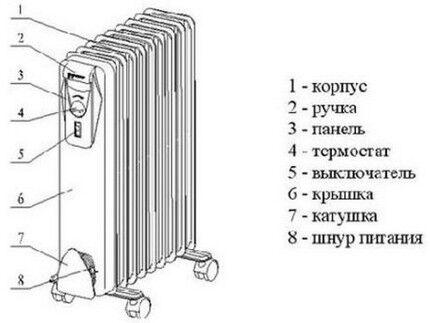 Как устроен масляный обогреватель