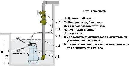 Монтаж насоса - схема