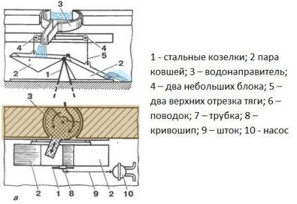 Схема качельного насоса