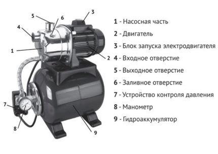 Насосная станция - устройство