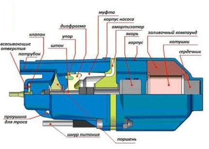 Схема устройства вибрационного насоса