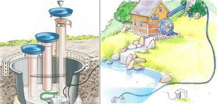 Варианты сооружения фонтана и водопада