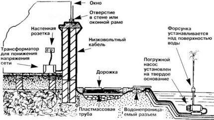 Схема расположения трансформатора