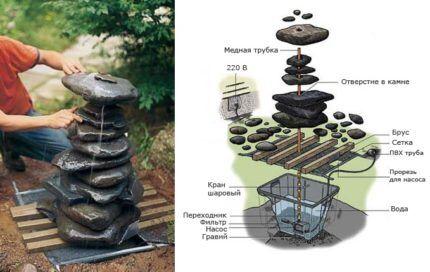 Сооружение фонтана с погружным насосом