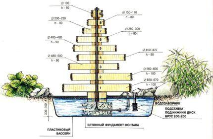 Схема ступенчатого фонтана