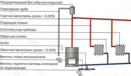 Схема с гравитационной циркуляцией теплоносителя