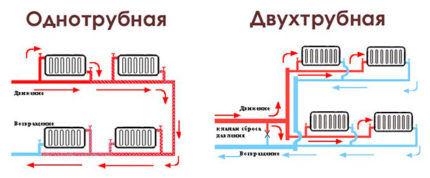 Сравнение одно- и двухтрубных систем