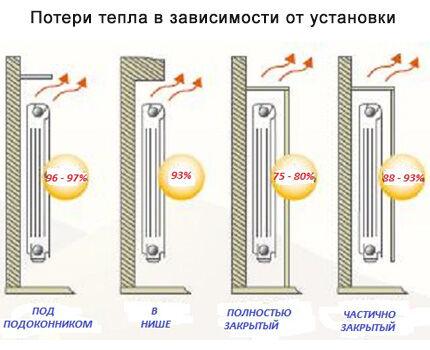 Потери тепла