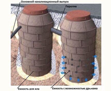 Различные варианты использования полимерпесчаных колодцев