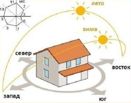 Schematic orientation to the sun and wind