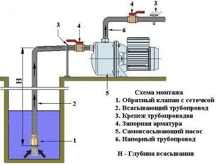 Схема установки центробежного агрегата