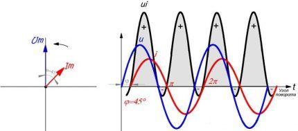 График смещения фаз тока и напряжения