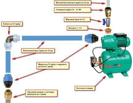 Монтаж насосной станции схема