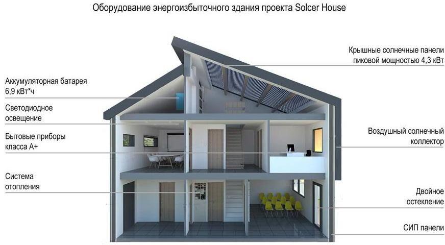 Построить дом схема фото 664