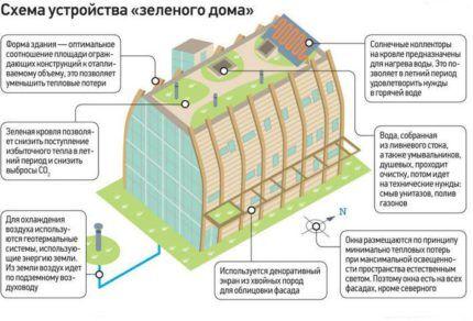 Схема зеленого дома