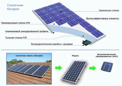 Строение солнечной батареи