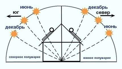 Как лучше установить солнечную батарею
