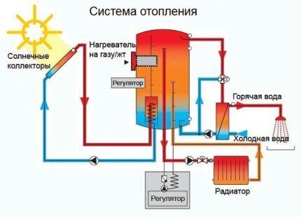 Солнечный коллектор в системе отопления частного дома