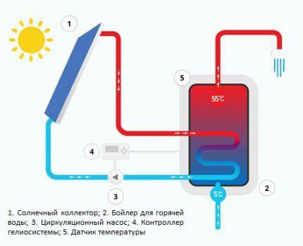 Схема гелиосистемы с бойлером для горячей воды