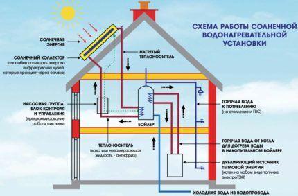 Гелиосистема в автономной системе отопления