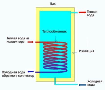 Как действует солнечный коллектор