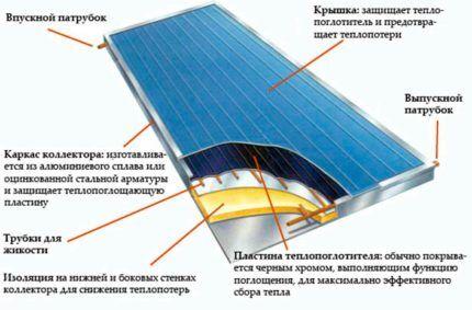 Из чего можно сделать солнечный коллектор своими руками