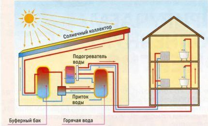 Схема включения солнечных батарей в систему отопления
