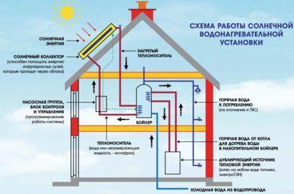 Элементы системы отопления с солнечными панелями