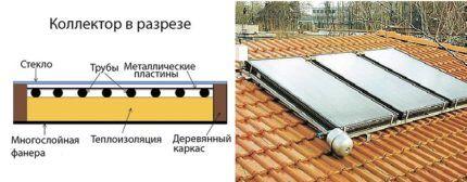 Как устроены солнечные панели для отопления
