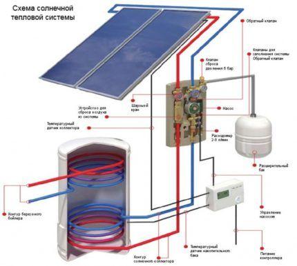 Устройство системы отопления с солнечными панелями