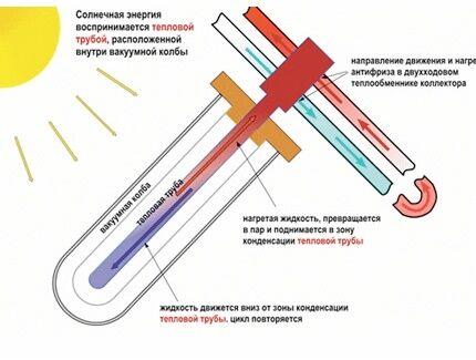 Как построить систему солнечного отопления своими руками