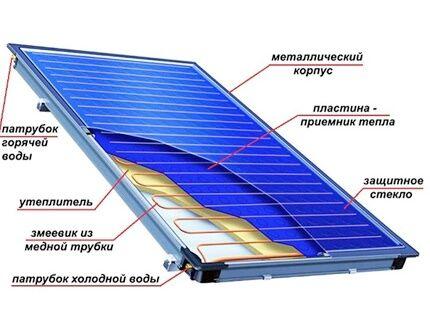 Солнечная панель встраивается в систему отопления