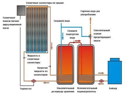 Как выбрать разновидность солнечной системы отопления