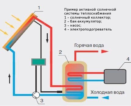 Элементы солнечной системы отопления