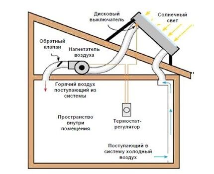 Как сделать воздушную систему солнечного отопления