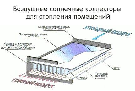 Солнечные коллекторы для системы отопления