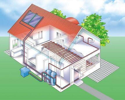 Системы отопления в паре с теплым полом воздух вода