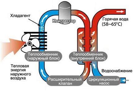 Схема простого теплового насоса воздух вода