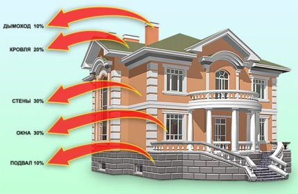 Heat loss scheme for a two-story cottage