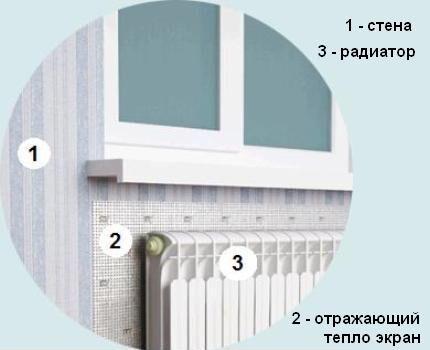 Figure radiator device with heat reflecting screen