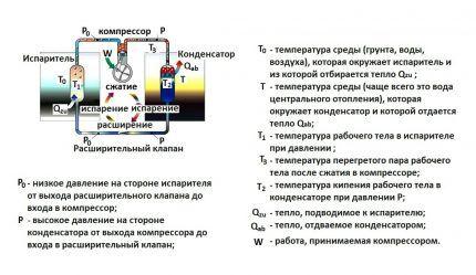 Схема работы теплового насоса воздух воздух
